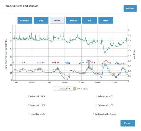 HRV Data